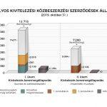 Infografikai aktív közbeszerzéseinkről